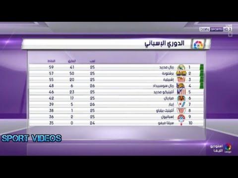 المغرب اليوم  - جدول الترتيب المؤقت للدوري الإسباني